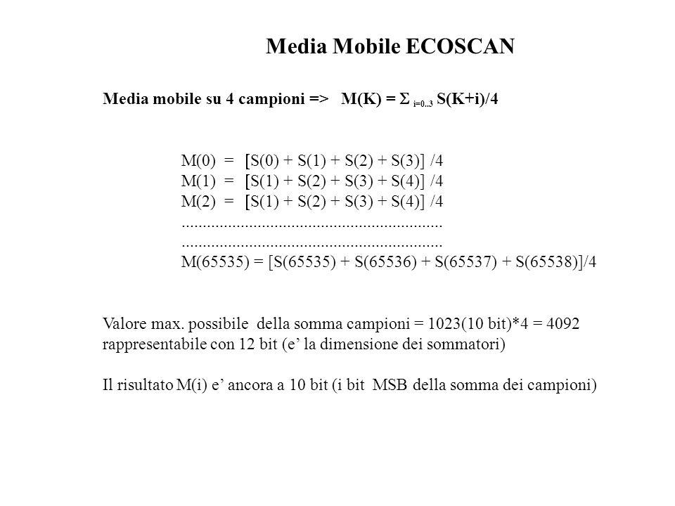 Media Mobile ECOSCAN Media mobile su 4 campioni => M(K) = S i=0..3 S(K+i)/4. M(0) = [S(0) + S(1) + S(2) + S(3)] /4.